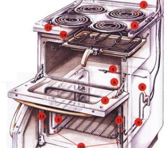 Tout sur le dispositif des cuisinières électriques