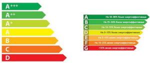 efficacité énergétique des réfrigérateurs