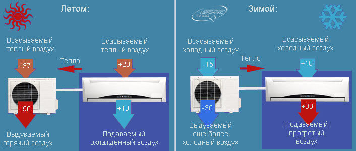air conditionné en hiver