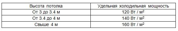 table de calcul de puissance