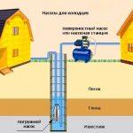 Station de pompage ou pompe submersible pour un puits: à choisir