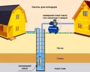 qui est la meilleure station de pompage ou pompe submersible pour un puits
